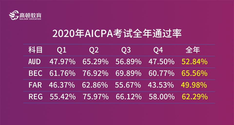 aicpa的通过率到底如何呢?